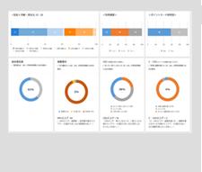リアルタイム更新のダッシュボードで顧客体験を視覚化