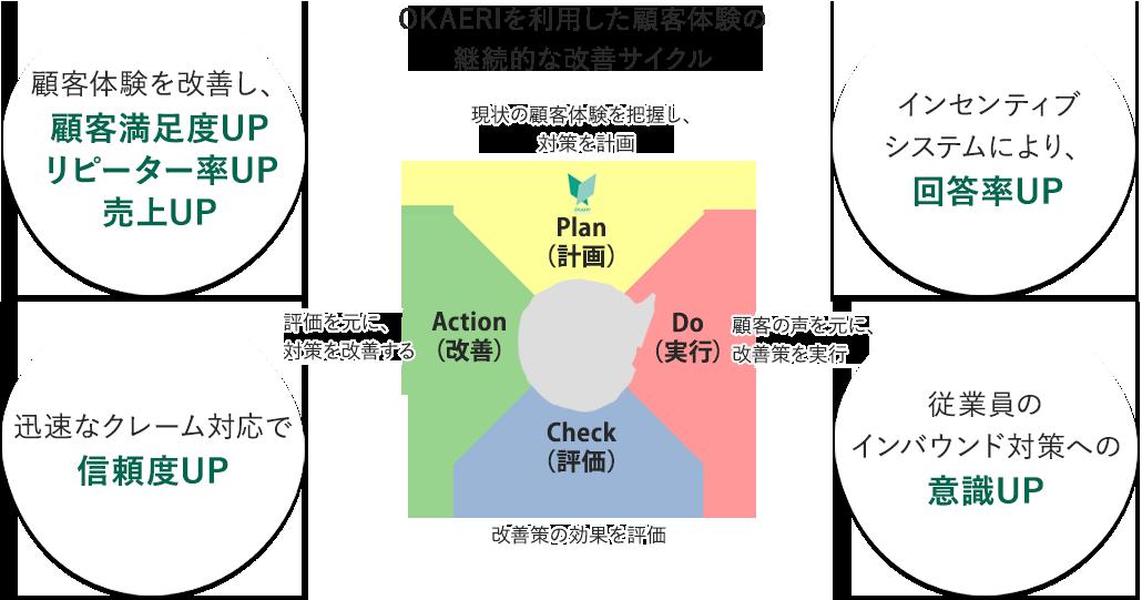 OKAERIを利用した顧客体験の継続的な改善サイクル
